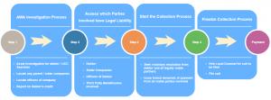 AWA Collection Process